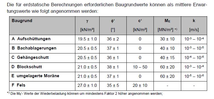 Tabelle Baugrundwerte