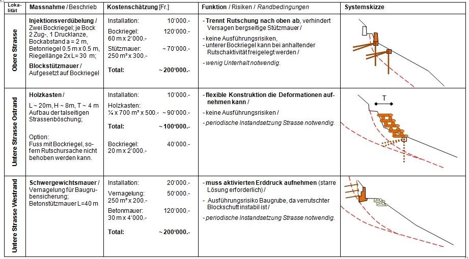 Rutschung Strasse Presentia – Predasc, Brusio